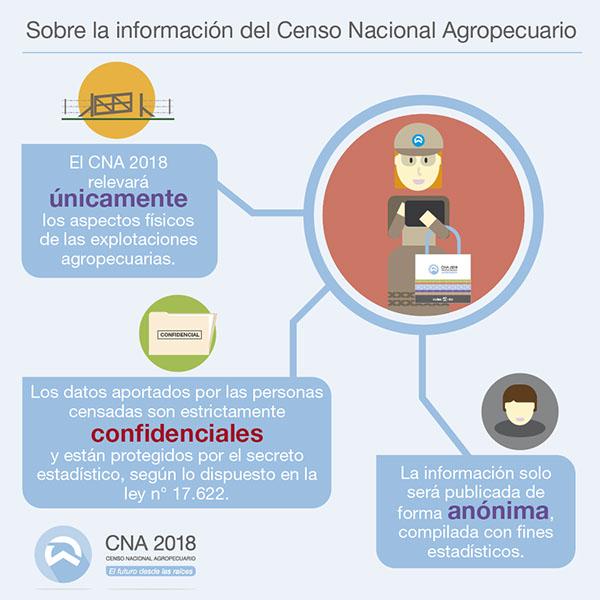 censo agropecuario